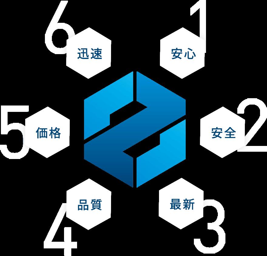 6つの指針